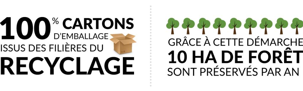 100% der verpackungskartons werden aus recyclingmaterial hergestellt