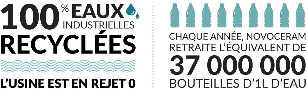100% des industriewassers werden recycelt